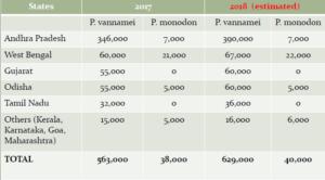 Current Status and Outlook of Indian Shrimp Aquaculture – AquaDeals Blog